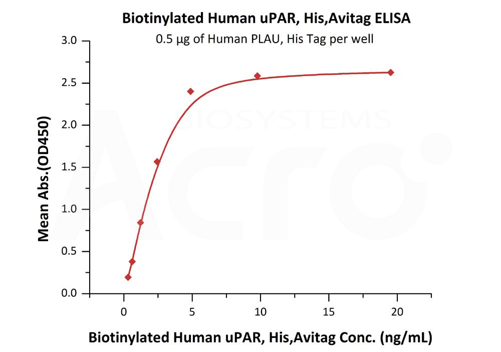 Biotinylated Human uPAR, His,AvitagBiotinylated Human uPAR, His,Avitag (Cat. No. UPR-H82E7) ELISA bioactivity