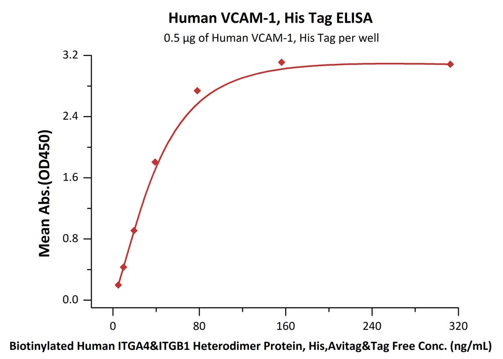Human VCAM-1, His TagHuman VCAM-1, His Tag (Cat. No. VC1-H5224) ELISA bioactivity
