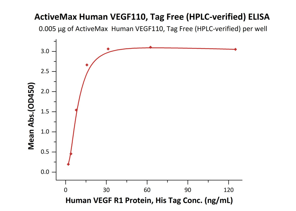 ActiveMax® Human VEGF110ActiveMax® Human VEGF110 (Cat. No. VE0-H5212) ELISA bioactivity
