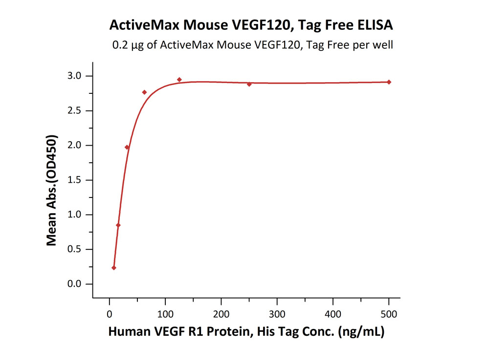 ActiveMax® Mouse VEGF120, Tag FreeActiveMax® Mouse VEGF120, Tag Free (Cat. No. VE0-M4211) ELISA bioactivity