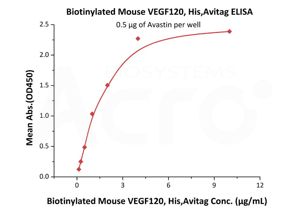 Biotinylated Mouse VEGF120, His TagBiotinylated Mouse VEGF120, His Tag (Cat. No. VE0-M82Q2) ELISA bioactivity