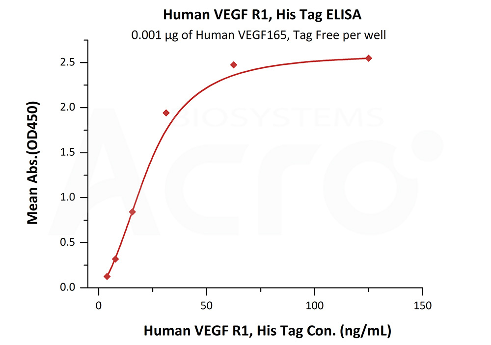 Human VEGF R1, His TagHuman VEGF R1, His Tag (Cat. No. VE1-H5220) ELISA bioactivity