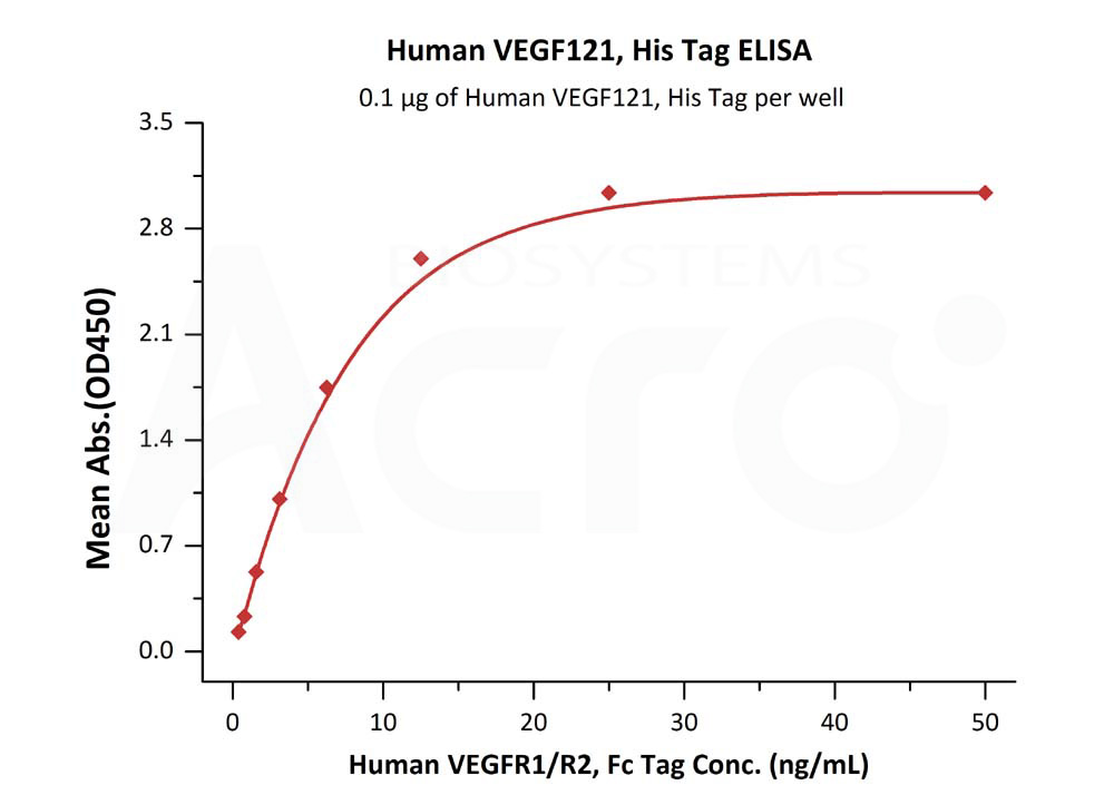 Human VEGF121, His TagHuman VEGF121, His Tag (Cat. No. VE1-H5246) ELISA bioactivity