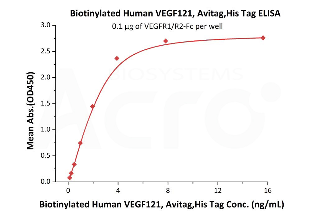 Biotinylated Human VEGF121, His TagBiotinylated Human VEGF121, His Tag (Cat. No. VE1-H82E7) ELISA bioactivity