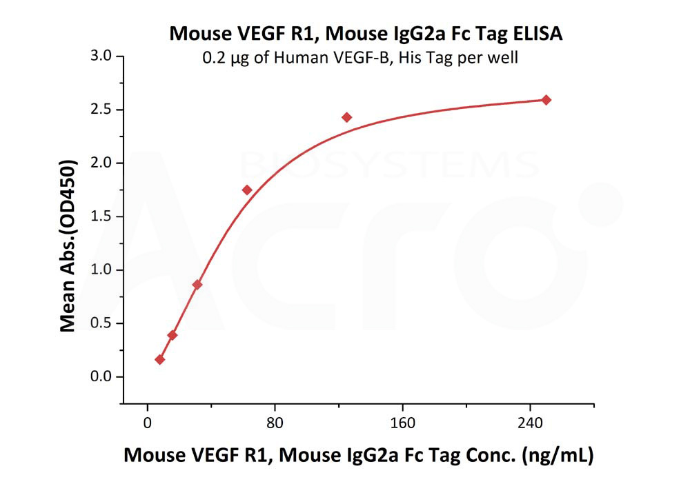 Mouse VEGF R1, Mouse IgG2a Fc Tag, low endotoxinMouse VEGF R1, Mouse IgG2a Fc Tag, low endotoxin (Cat. No. VE1-M5256) ELISA bioactivity