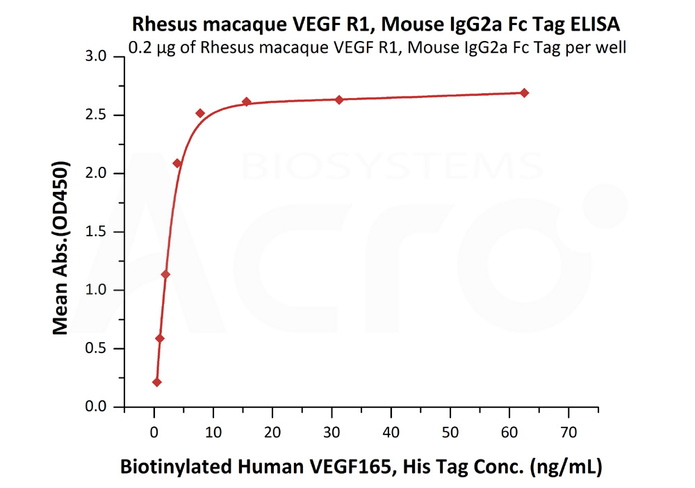 Rhesus macaque VEGF R1, Mouse IgG2a Fc Tag, low endotoxinRhesus macaque VEGF R1, Mouse IgG2a Fc Tag, low endotoxin (Cat. No. VE1-R5257) ELISA bioactivity