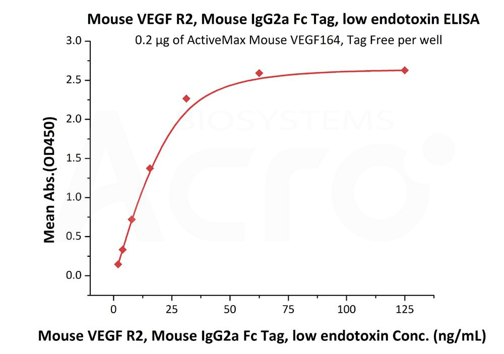 Mouse VEGF R2, mouse IgG2a Fc TagMouse VEGF R2, mouse IgG2a Fc Tag (Cat. No. VE2-M5258) ELISA bioactivity
