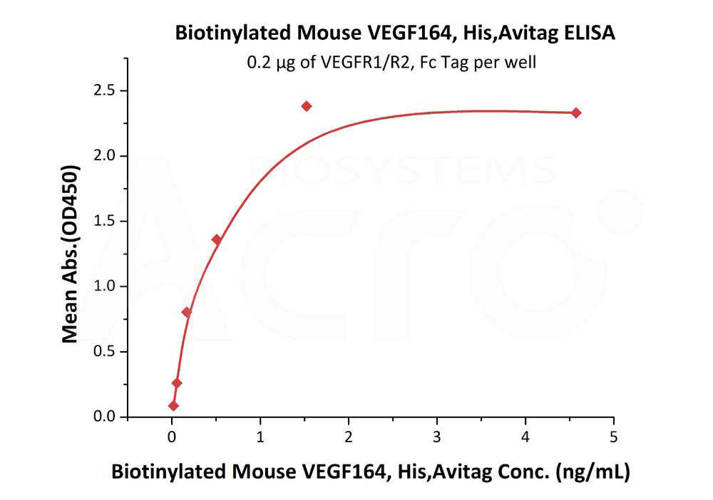 Biotinylated Mouse VEGF164, His TagBiotinylated Mouse VEGF164, His Tag (Cat. No. VE4-M82Q3) ELISA bioactivity