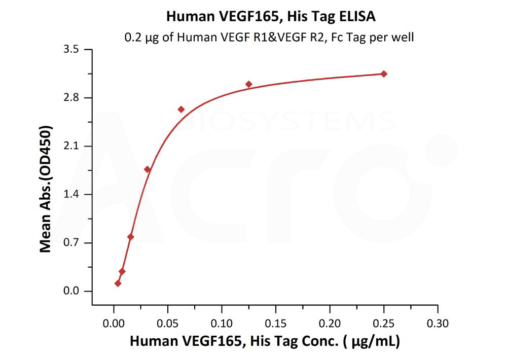 Human VEGF165 Protein, His TagHuman VEGF165 Protein, His Tag (Cat. No. VE5-H5248) ELISA bioactivity