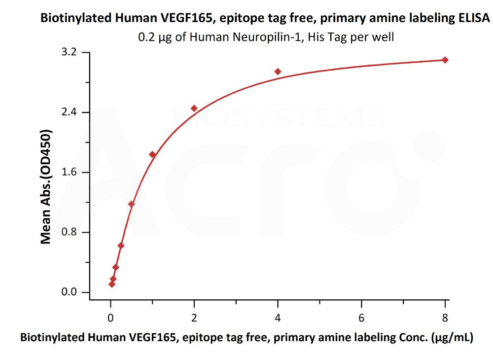 Biotinylated Human VEGF165Biotinylated Human VEGF165 (Cat. No. VE5-H8210) ELISA bioactivity