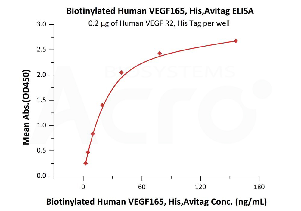 Biotinylated Human VEGF165, His TagBiotinylated Human VEGF165, His Tag (Cat. No. VE5-H82Q0) ELISA bioactivity