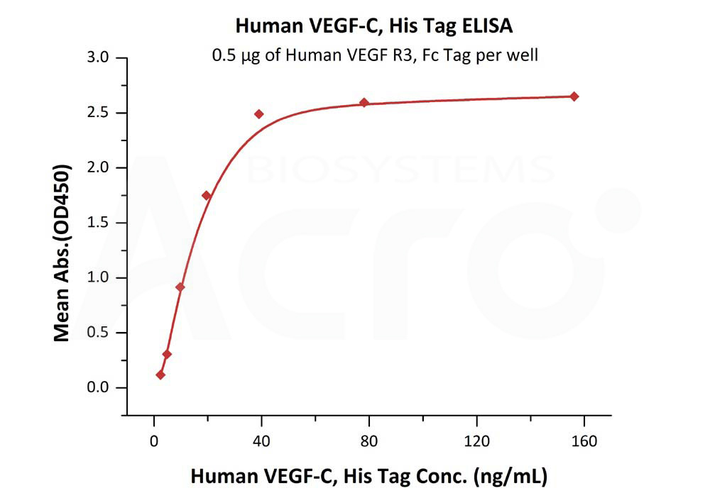 Human VEGF-C, His TagHuman VEGF-C, His Tag (Cat. No. VEC-H4225) ELISA bioactivity