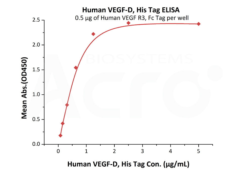 Human VEGF-D, His TagHuman VEGF-D, His Tag (Cat. No. VED-H5228) ELISA bioactivity