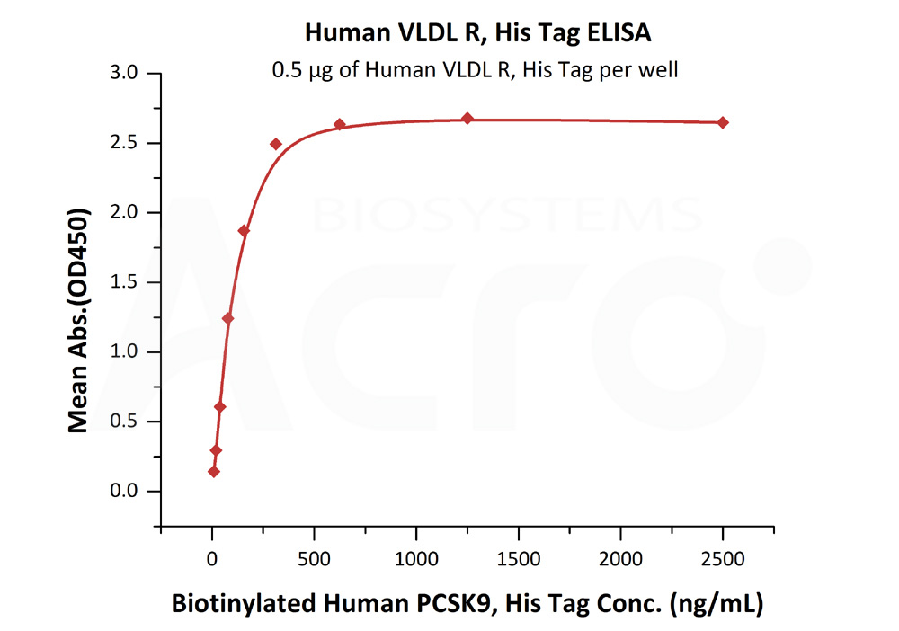 Human VLDL R, His TagHuman VLDL R, His Tag (Cat. No. VLR-H5227) ELISA bioactivity