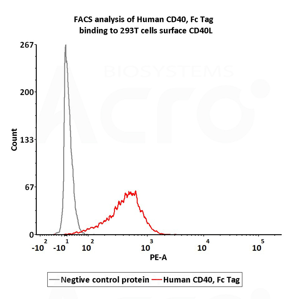 FACS assay shows that recombinant Biotinylated FACS