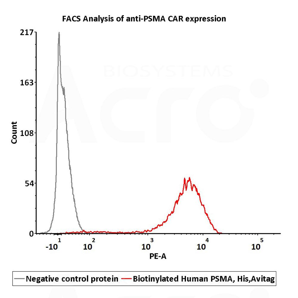 FACS assay shows that recombinant Biotinylated FACS