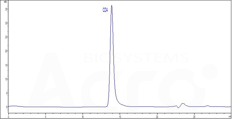 Human CD4, Fc Tag (Cat. No. ) HPLC images