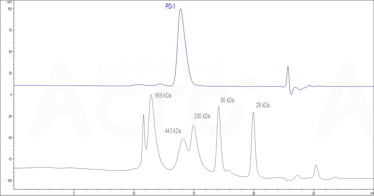 Human PD-1, Fc Tag, low endotoxin (HPLC-verified) (Cat. No. ) HPLC images