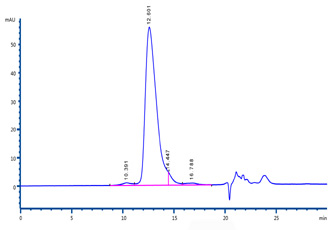 Human CD44, Fc Tag (HPLC-verified) (Cat. No. ) HPLC images