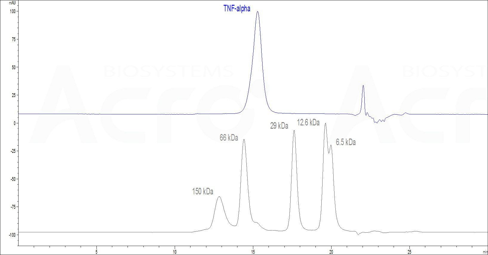 Biotinylated Mouse TNF-alpha Protein, His Tag (Cat. No. ) HPLC images