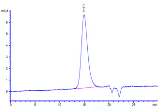 ActiveMax® Human VEGF110 (Cat. No. ) HPLC images