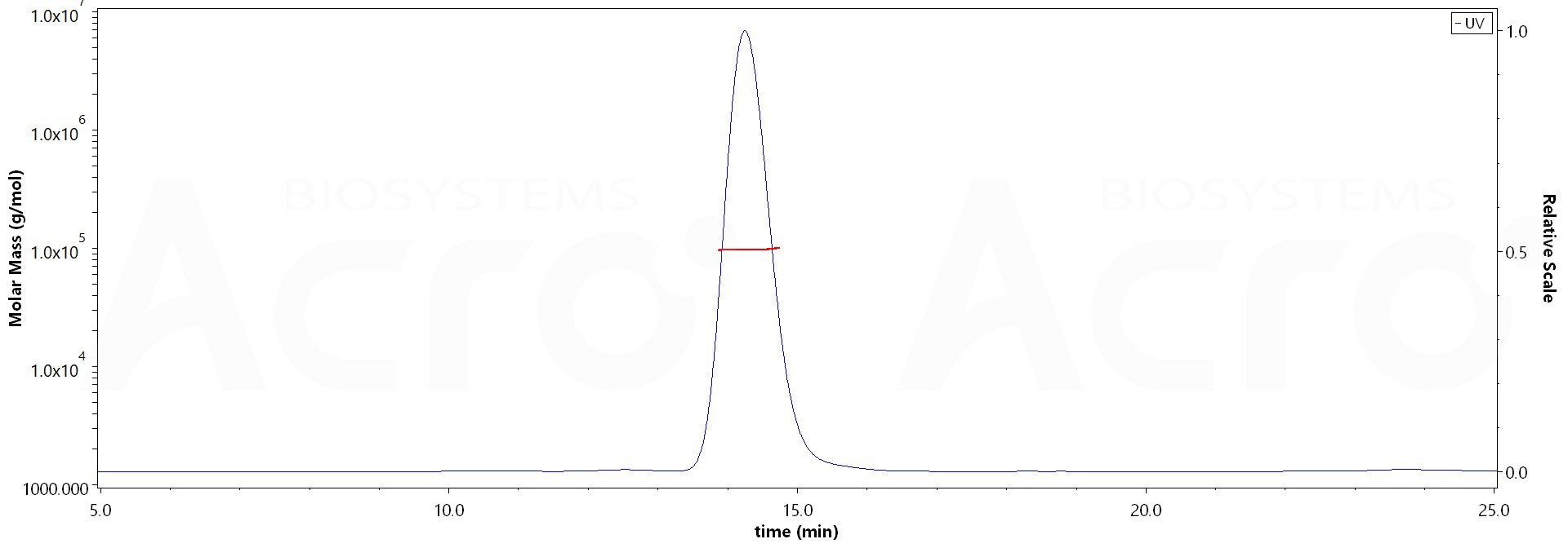 Human Fas Protein, Fc Tag (MALS verified) (Cat. No. ) MALS images